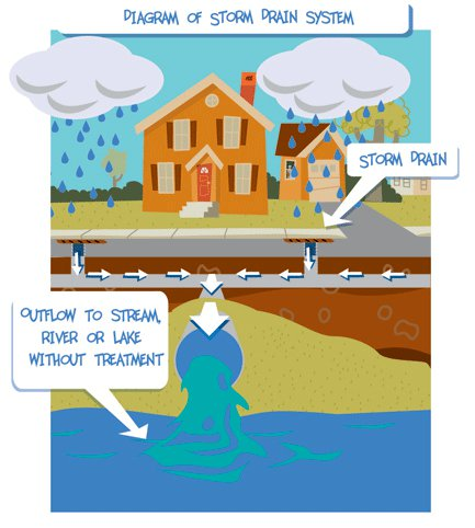 About Stormwater | Athens-Clarke County, GA - Official Website