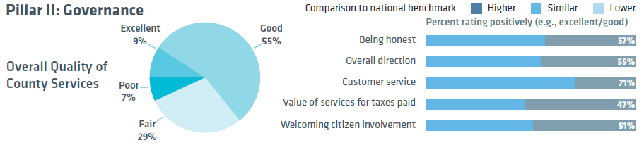 National Citizen Survey - Governance Responses