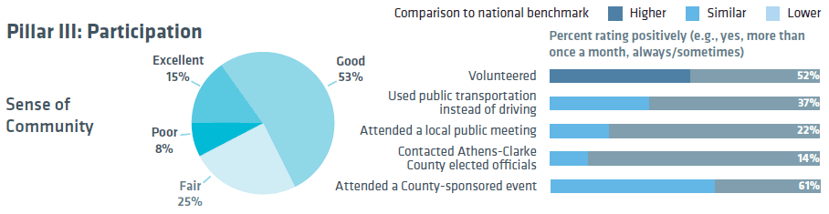 National Citizen Survey - Participation Responses