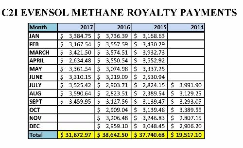 C2I Evensol Methane Royalty Payments