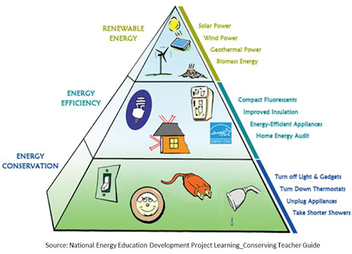 High Country Conservation Energy Pyramid